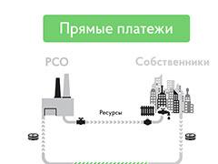 Новый закон о «прямых договорах» с ресурсоснабжающими организациями